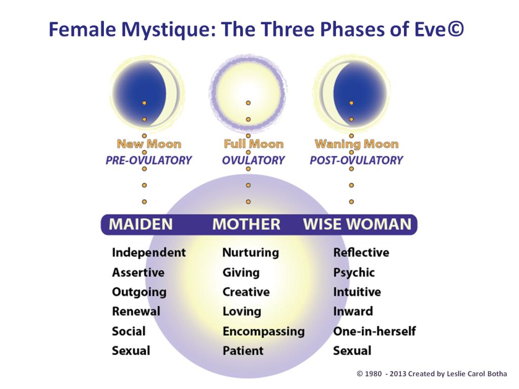 Hormoonbalans in de menopauze
