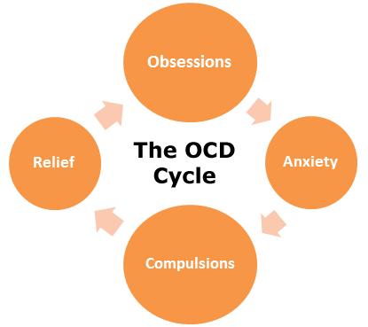 OCD?! Obsessive behaviour